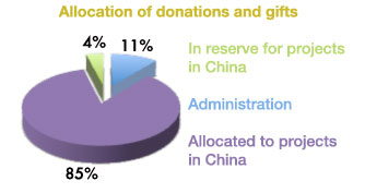 Donating to ChinaHeart has impact